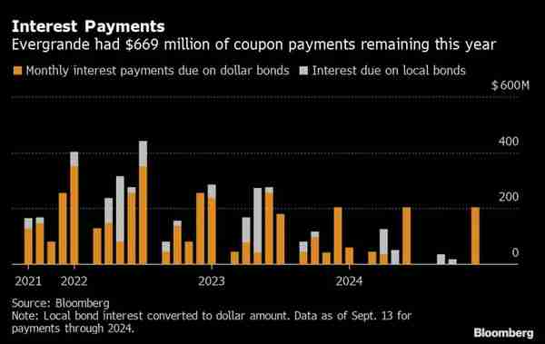 Evergrande interest payments due, 2021-2024 (Bloomberg)
