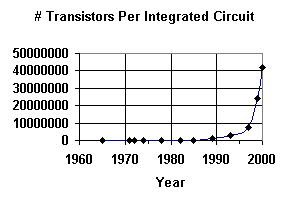 The number of transistors per chip for new chips produced by Intel<a href=