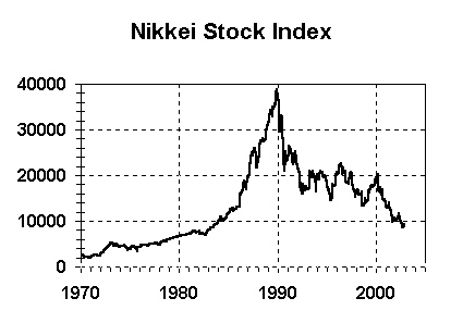 Japan's Nikkei Stock Market Index, 1973 to 2003