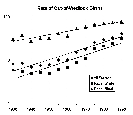 Rate of out of wedlock births for all women, and for black and white women