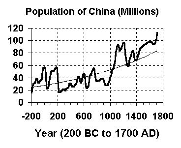 Population of China in millions of people<a href=
