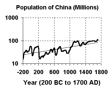 Population of China