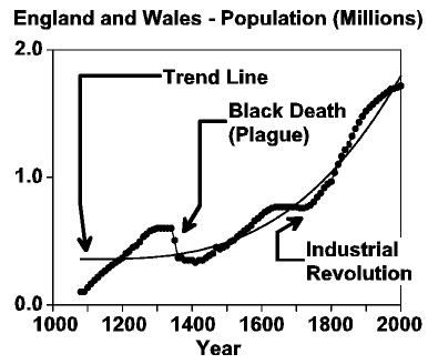 Population (millions) of England and Wales<a href=