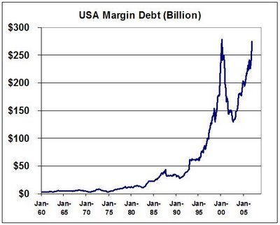 how to sell margin stocks