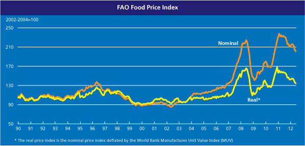 FAO Food Price Index through June, 2012