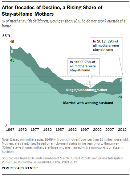 After decades of decline, the number of stay-at-home moms is increasing (Pew Research)